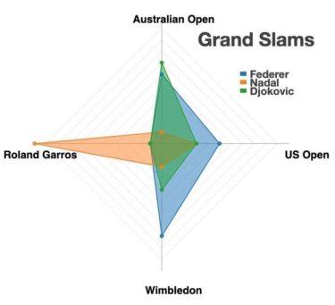 【GIF】テニスの魔神ラファエル・ナダルさん、とうとうテニヌプレーヤーになってしまう
