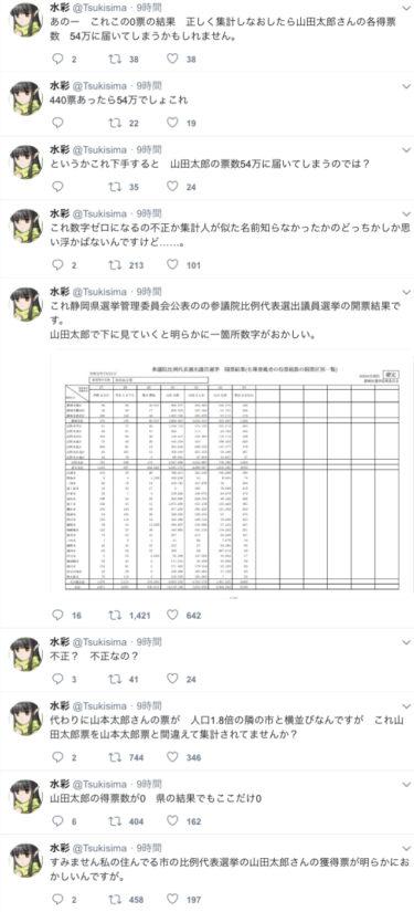 【ガチ】山本太郎さん、山田太郎さんの票数をすべて吸い取ってしまい選挙不正を疑われる