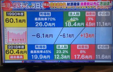 【悲報】消費税の真実、地上波ニュースが解き明かしてしまうwywywywywywywywywywywywy