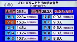 【コロナ】感染者の少なかった金沢が3月までめっちゃ観光やってた結果